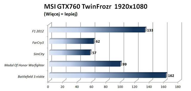 MSI GTX 760 Twin Frozr gry