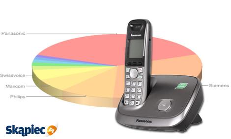 Ranking telefonów stacjonarnych - październik 2011