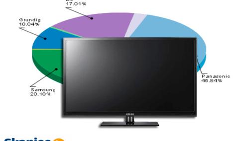 Ranking telewizorów plazmowych - lipiec 2011