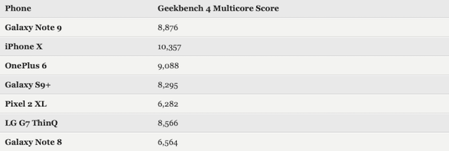 Geekbench Note 9