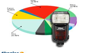 Ranking lamp błyskowych - lipiec 2011