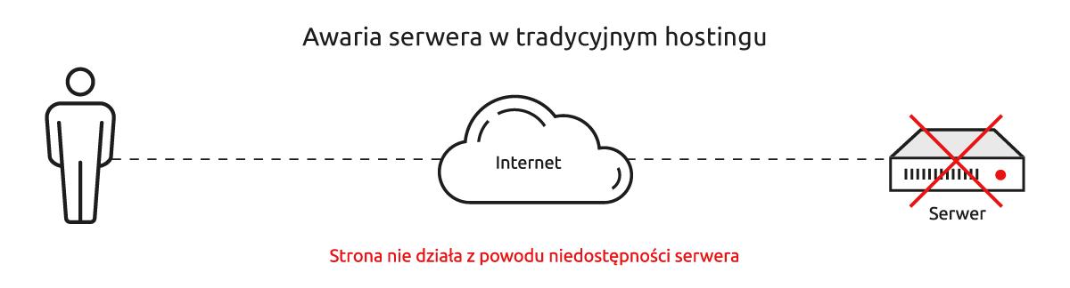Awaria serwera w tradycyjnym hostingu