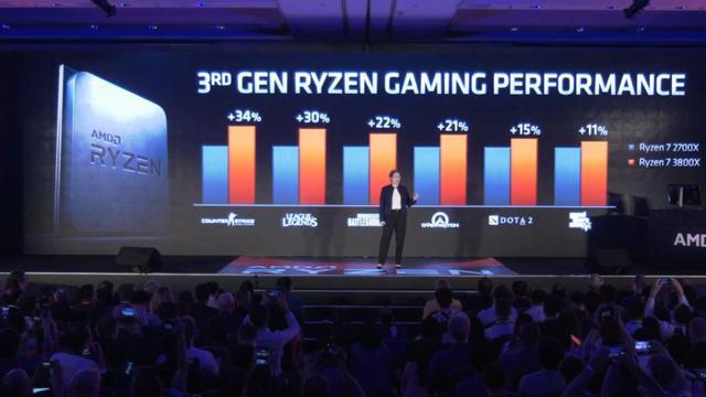 AMD Ryzen 3000 Wydajność