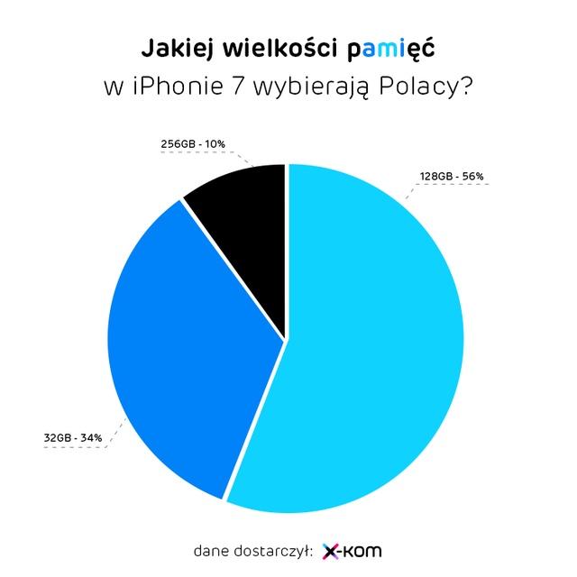 Jakie wielkości pamięci iPhone 7 wybierają Polacy?