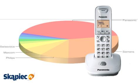 Ranking telefonów stacjonarnych - kwiecień 2012