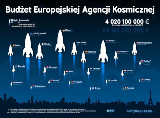Budżet Europejskiej Agencji Kosmicznej