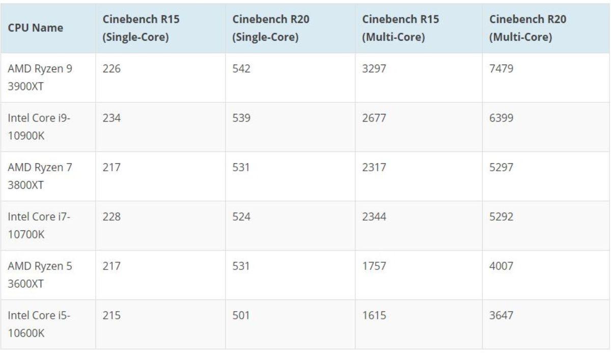 Tabela pokazująca punktowe wyniki najlepszych procesorów