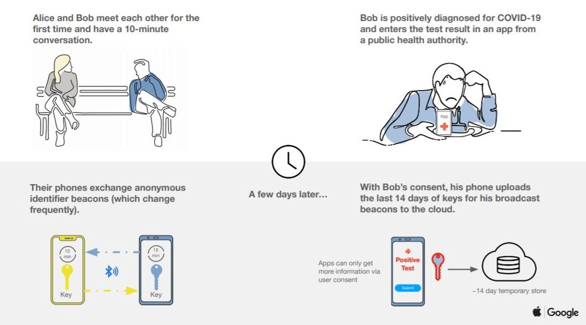 Apple oraz Google chcą monitorować swoich użytkowników