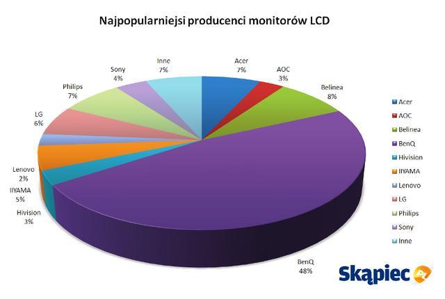 Raport Skąpiec.pl: monitory LCD
