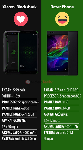 BlackShark VS Razer Phone