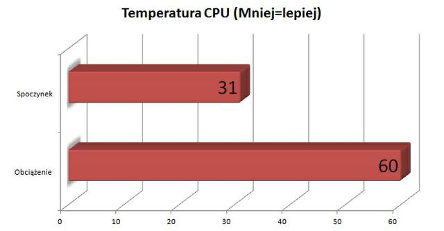 CM Storm Trooper temperatura