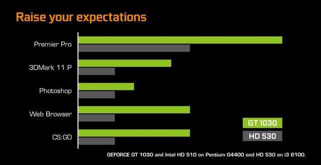 Tabela przedstawia osiągi karty GT1030