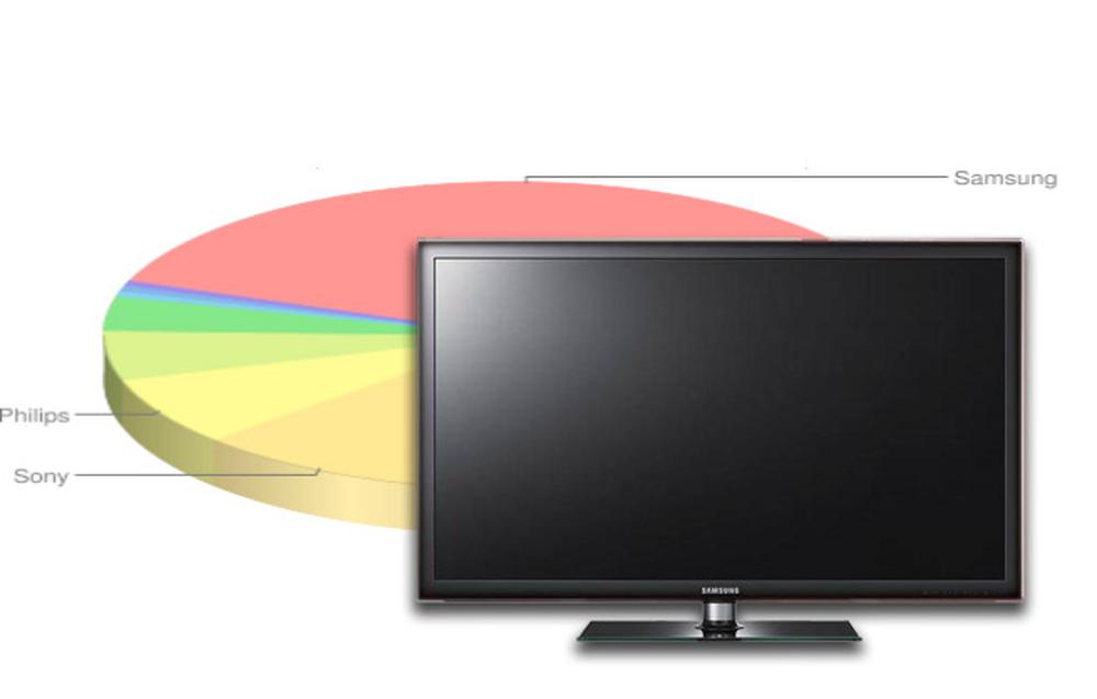 Ranking telewizorów LED - wrzesień 2011