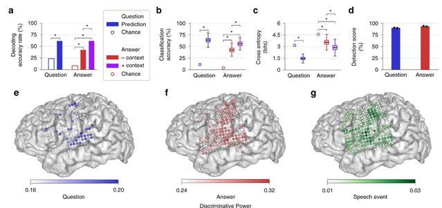 Aktywność mózgu mierzona przez badaczy przypomina tę podczas mowy (Zdj: Nature)