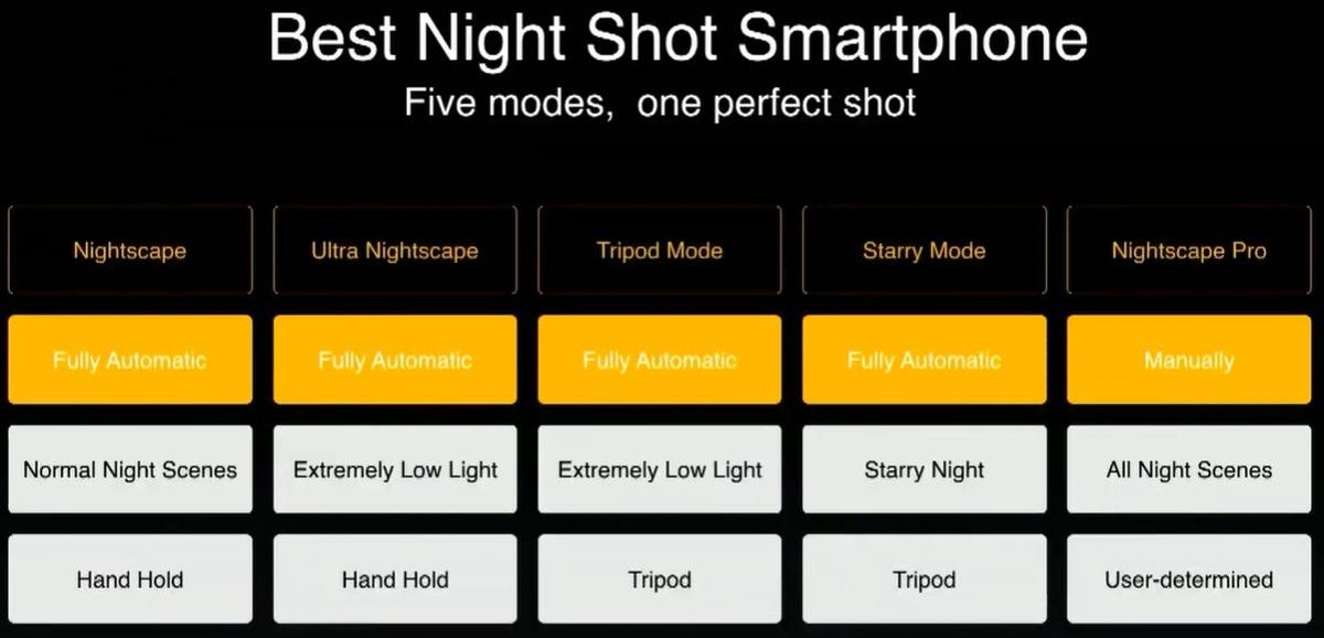 5 trybów nocnych ma dać lepszy efekt niż w innych telefonach w tej cenie