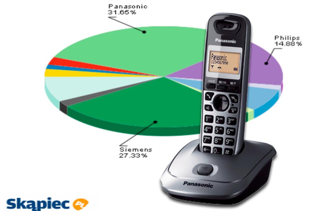 Ranking telefonów stacjonarnych - czerwiec 2011