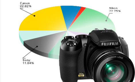 Ranking aparatów fotograficznych - czerwiec 2011