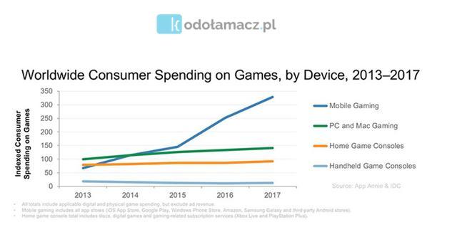 dane dotyczące rynku gier mobilnych