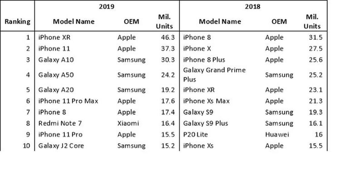 Raport Omdia pokazuje dominację Apple