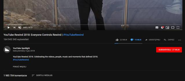 Youtube Rewind jest najbardziej nielubianym filmem