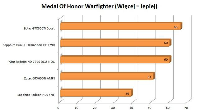 Zotac GTX650Ti Boost Medal Of Honor Warefighter