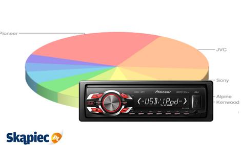 Ranking radioodtwarzaczy samochodowych - luty 2012