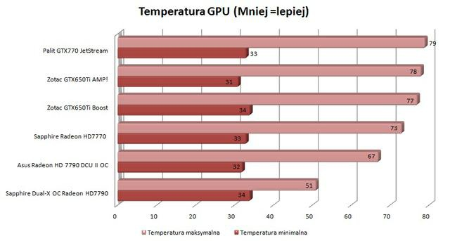 Palit GTX770 JetStream temperatury