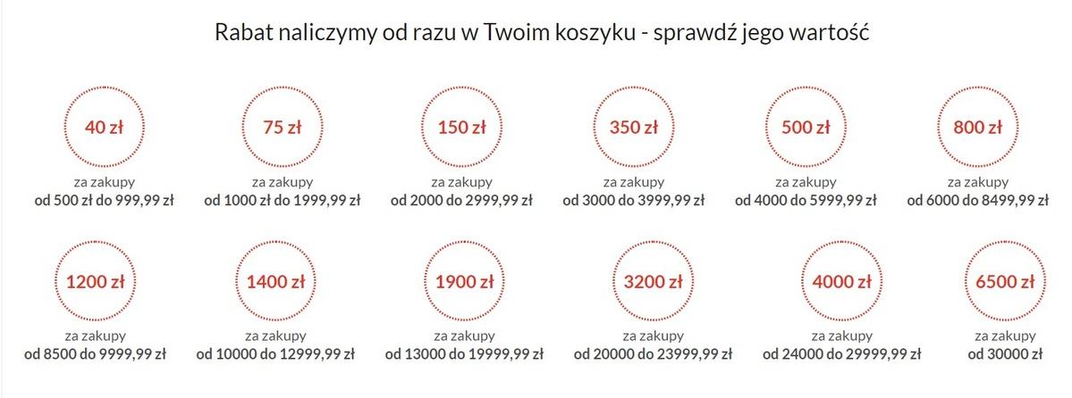 Mega Rabat do 6500 złotych uzyskamy po kupnie co najmniej dwóch produktów