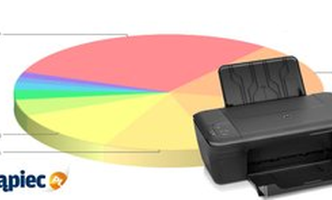 Ranking drukarek - luty 2013