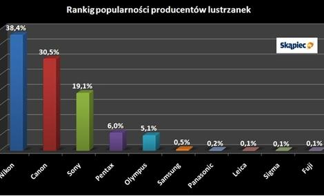 VideoRanking lustrzanek cyfrowych - marzec 2010