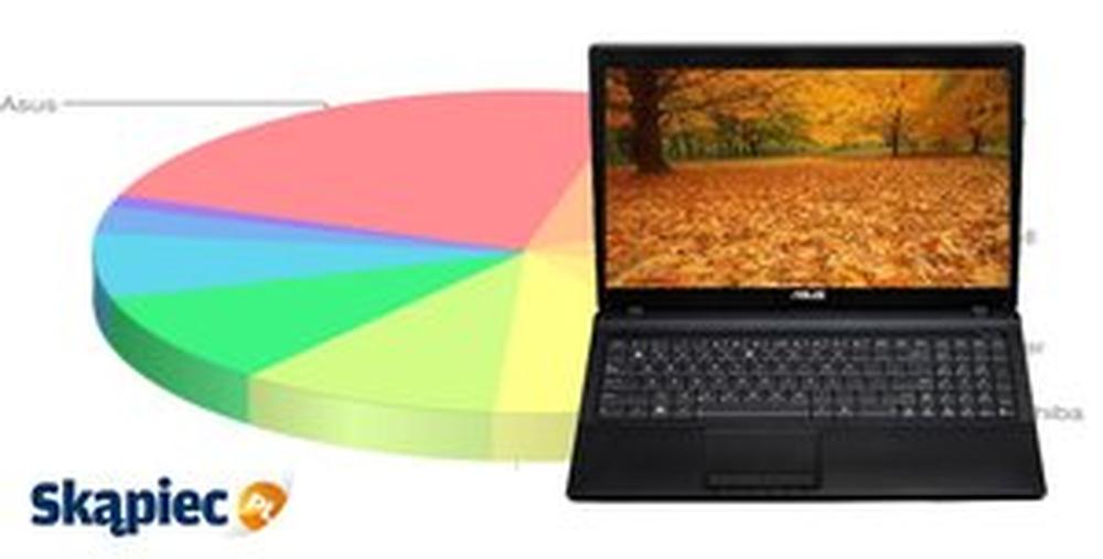 Najpopularniejsze notebooki - styczeń 2014