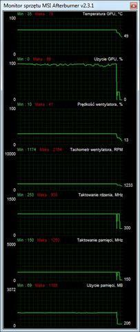 Asus Radeon HD7950 DirectCU II Top specyfikacja