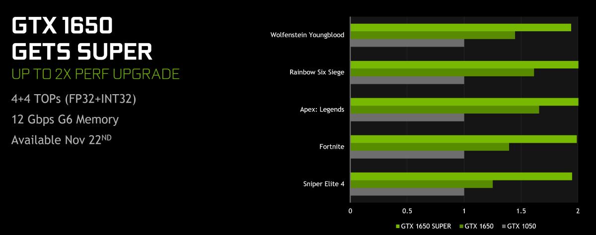 Grafika Nvidii prezentująca możliwości GTX 1650 SUPER