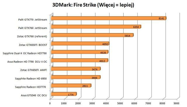 Palit GTX760 JetStream firestrike