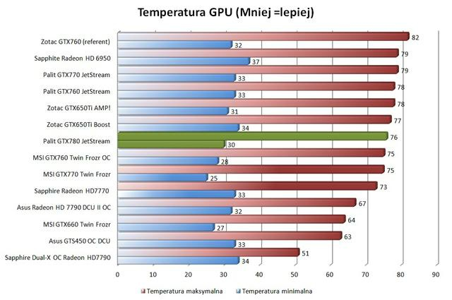 Palit GTX780 Super JetStream temperatury