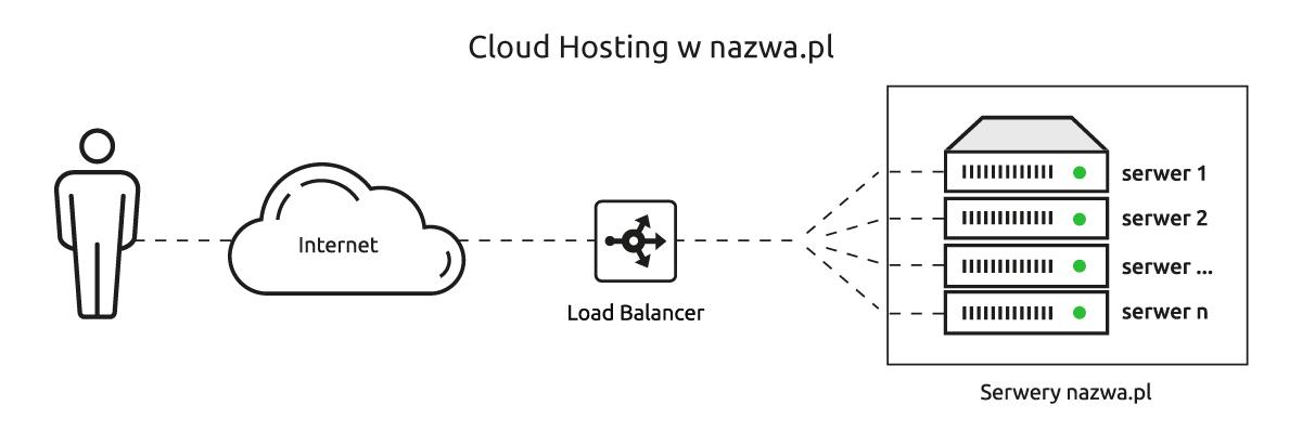 Jak dziala Cloud Hosting