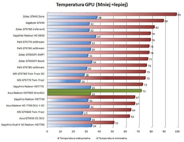 Asus Radeon HD7950 DirectCU II Top temperatury