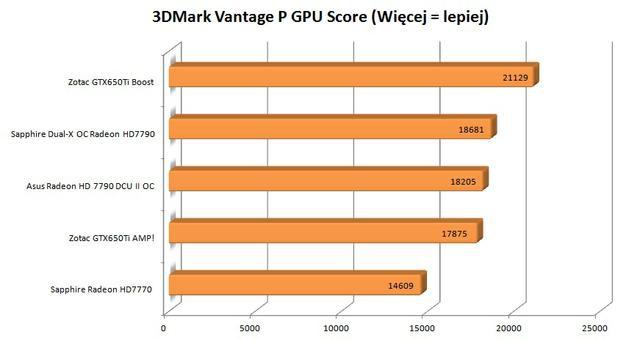 Zotac GTX650Ti Boost 3DMark Vantage
