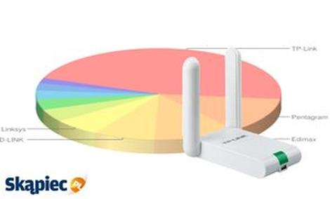 Ranking kart sieciowych - czerwiec 2012