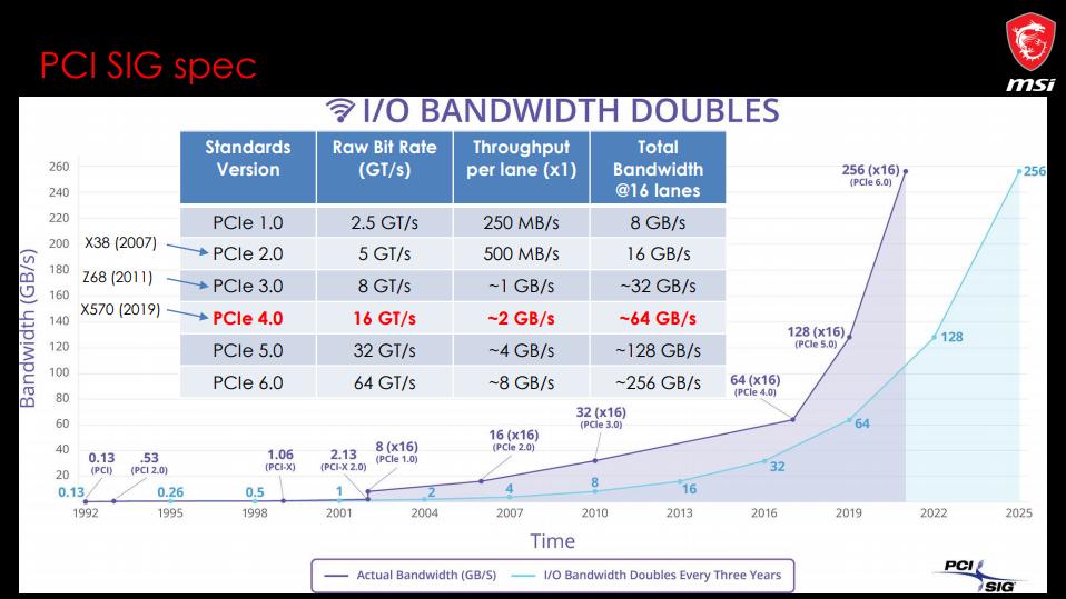 MSI PCI 4.0