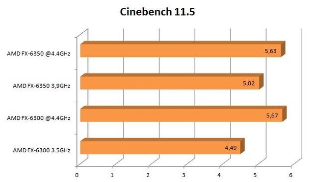 AMD FX-6350 cinebench 11