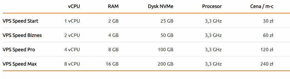 VPS od nazwa.pl oferta Speed