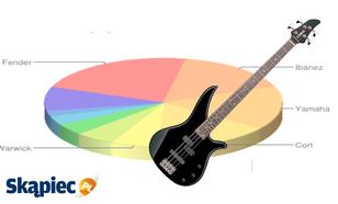 Ranking gitar basowych - kwiecień 2012