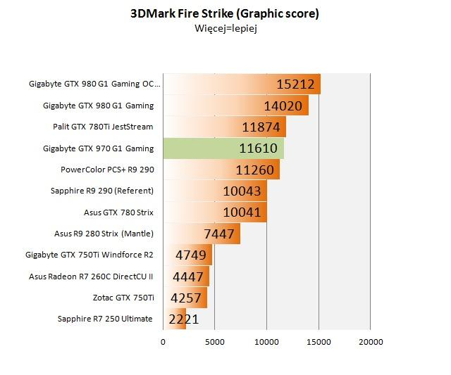 Gigabyte GTX 970 G1 gaming - Test Karty Graficznej Dla Graczy!
