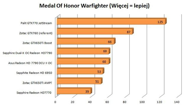 Zotac GTX760 medal of honor