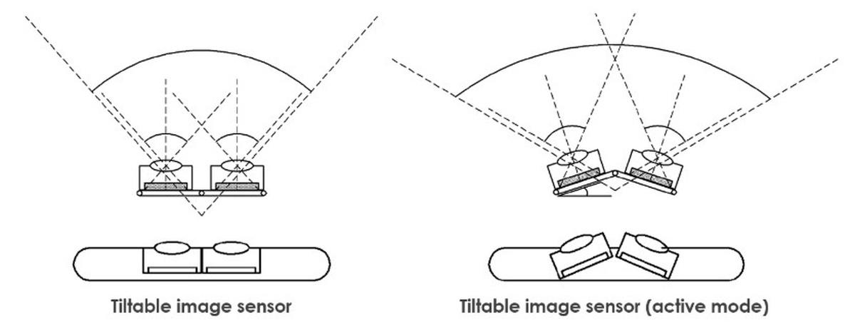 Odchylane sensory uchwycą szerszy kadr w wysokiej jakości
