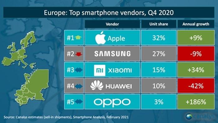 Popularność producentów telefonów w Europie według Canalys