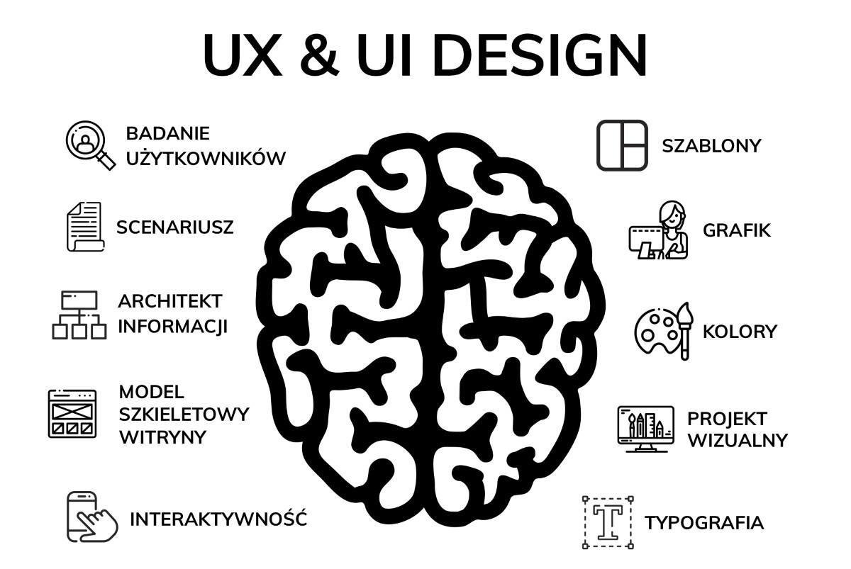 Różnica między UX a UI