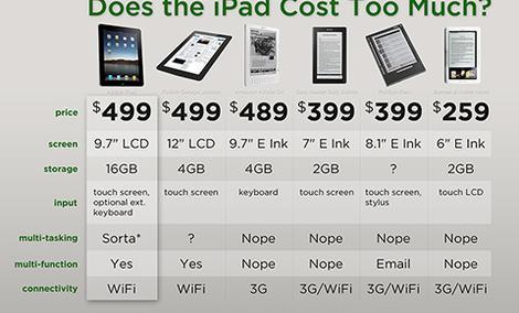 iPad kontra reszta świata