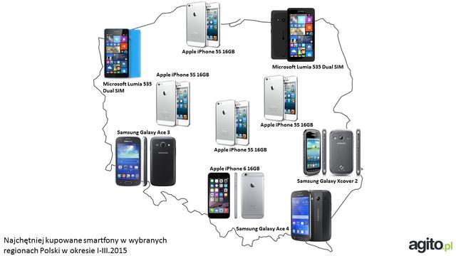 Najpopularniejsze Smartfony W Polsce